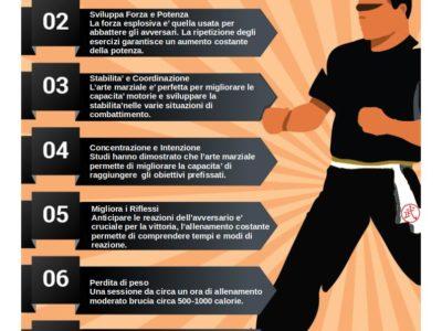 Benefici di praticare Arti Marziali